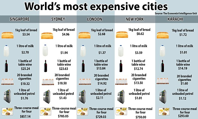 Du học Singapore - Singapore là một trong những thành phố đắt đỏ nhất thế giới