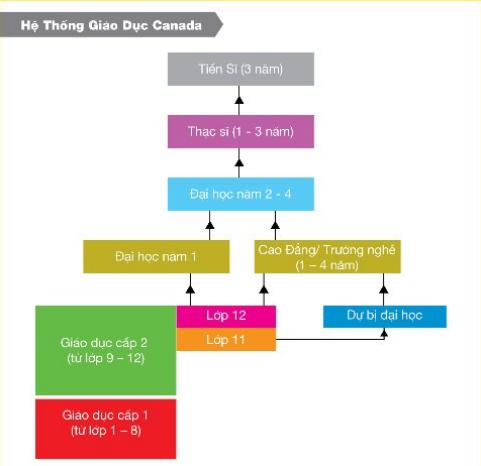 Sơ đồ hệ thống các bậc học Canada